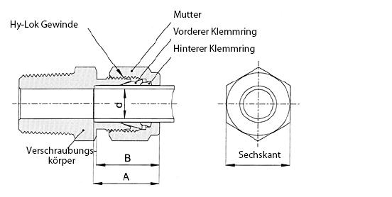 Aufbau der Hy-Lok Zwei-Klemmringverschraubung